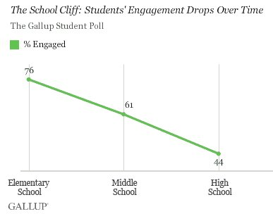 How is this related to teacher efficacy? Are elementary school teachers more efficacious?