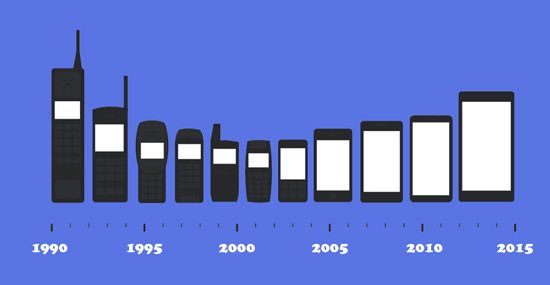Evolution of the mobile phone #iPhoneAt10 https://t.co/MXYK7IjiAH