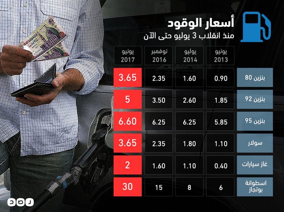 الزيادة في أسعار الوقود منذ انقلاب 3 يوليو حتى الآن #البنزين #٤_سنين_خ...