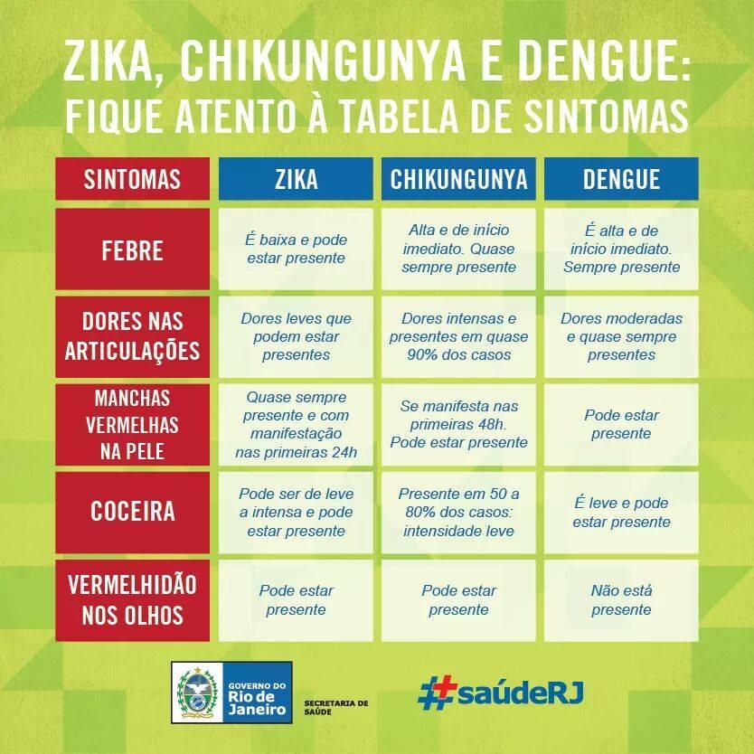 Fique atento aos sintomas das três doenças transmitidos pelo Aedes! https://t.co/8z1hi2fDCM