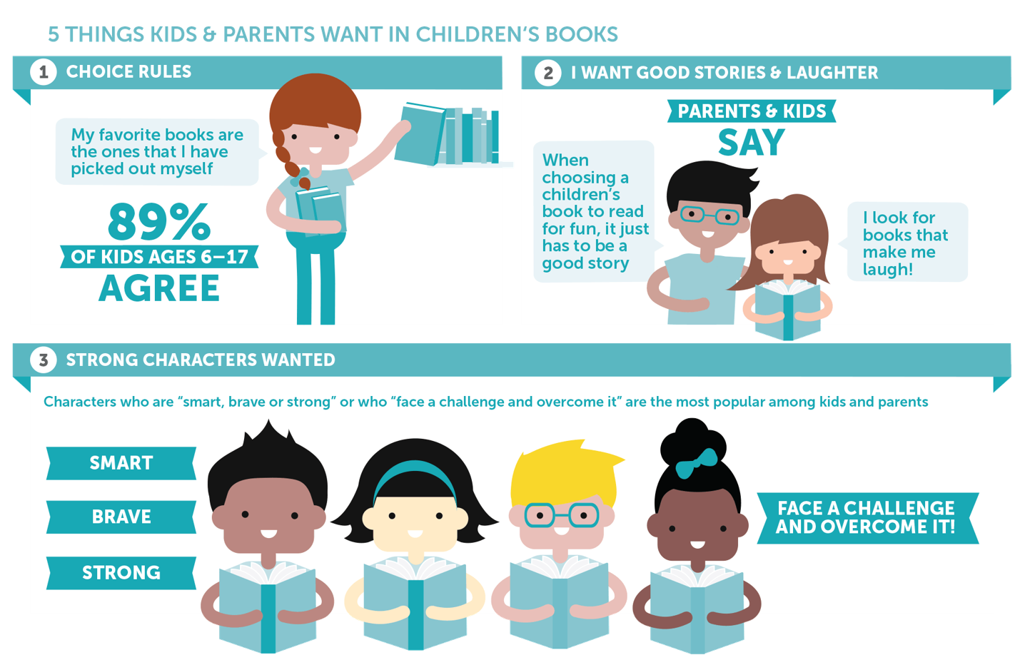 Download the Kids and Family Reading Report: https://t.co/ns6Y13C2vz #ReadingSummit https://t.co/pO7HJLG6QY