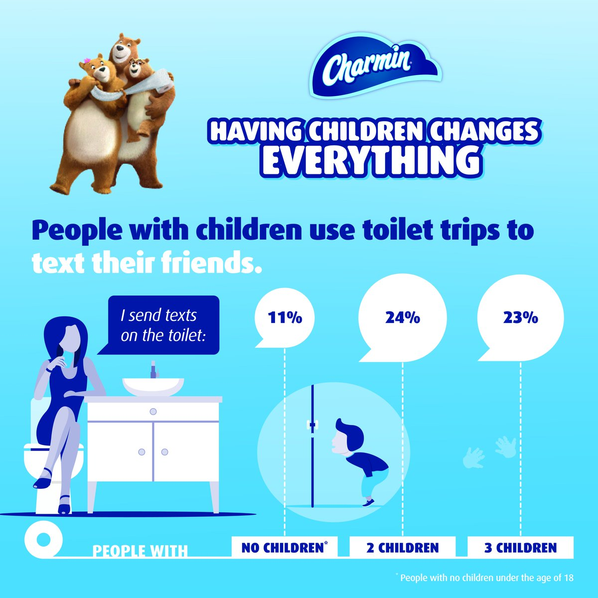 10 years ago  the bathroom was forever changed  Thanks smartphone for  ushering in the age of the  TweetFromTheSeat pic twitter com OTLjEMvdzw. Charmin   Charmin    Twitter