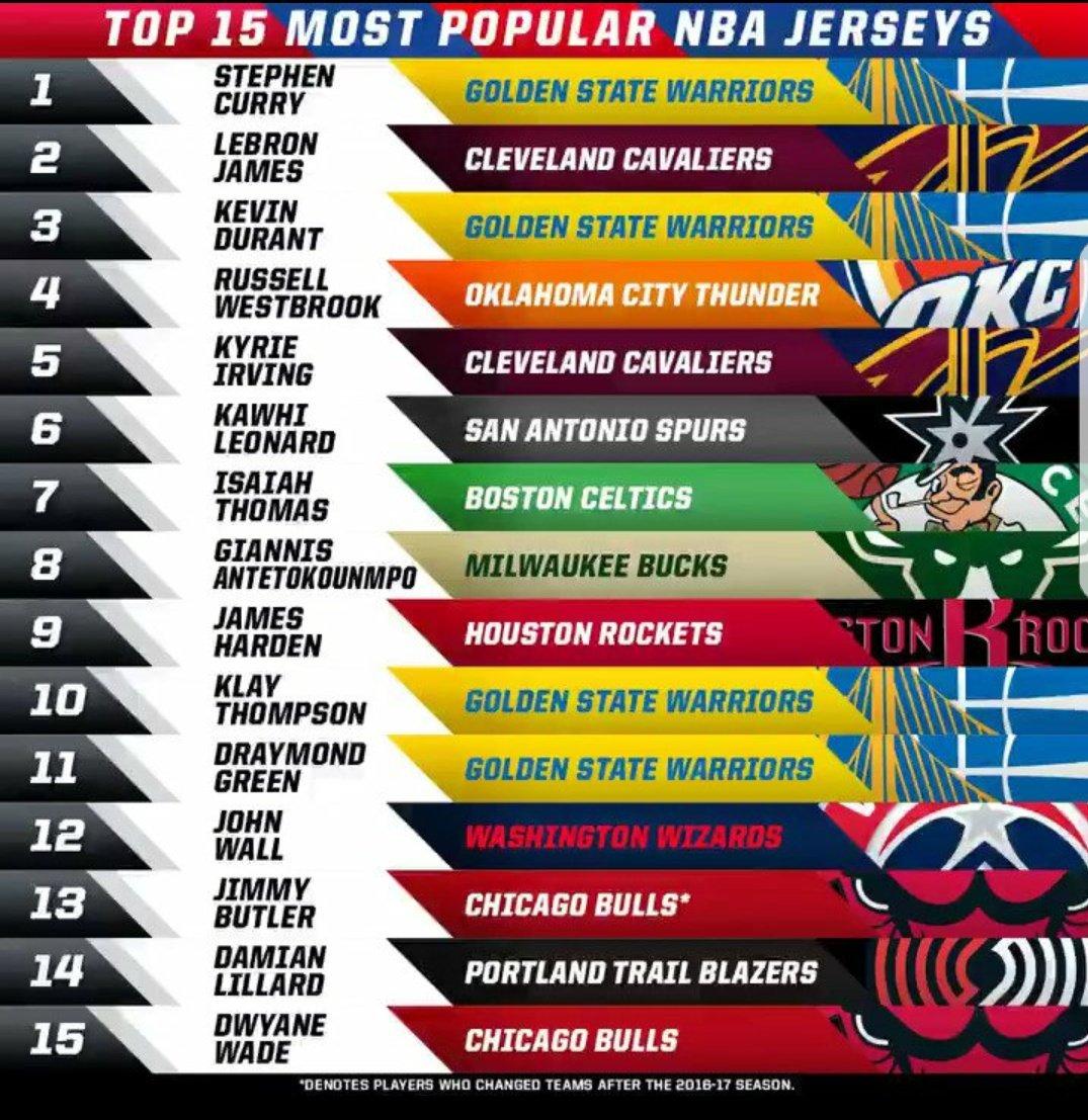 most popular nba jerseys