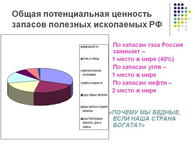 по добыче какого полезного ископаемого россия занимает первое мест