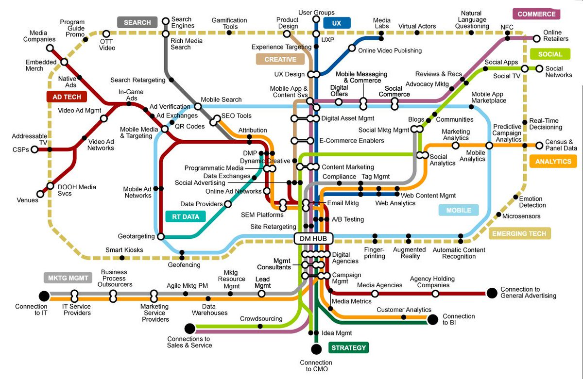 Gartner Digital Marketing Transit Map  Projects To Try