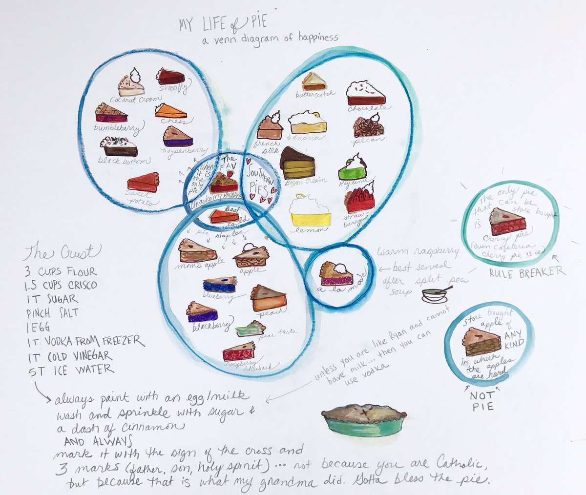 Kellyinrepeat on twitter my life of pie a venn diagram of kellyinrepeat on twitter my life of pie a venn diagram of happiness pies pie illustration diagram foodie venndiagram ccuart Images