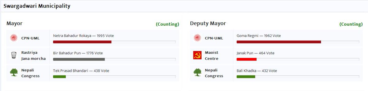 Local Level Elections 2017 [ LIVE UPDATE ]
