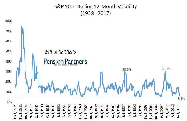 S&P annualized volatility over the last 12 months: 6.1%. Just about as low as it's ever been. $SPX https://t.co/ZS0RbovDDt