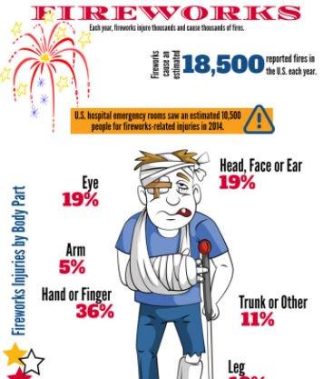 Each year, fireworks injure thousands & cause thousands of fires: https://t.co/rjGLlK2ga3 #StaySafe https://t.co/QfGhKLume9