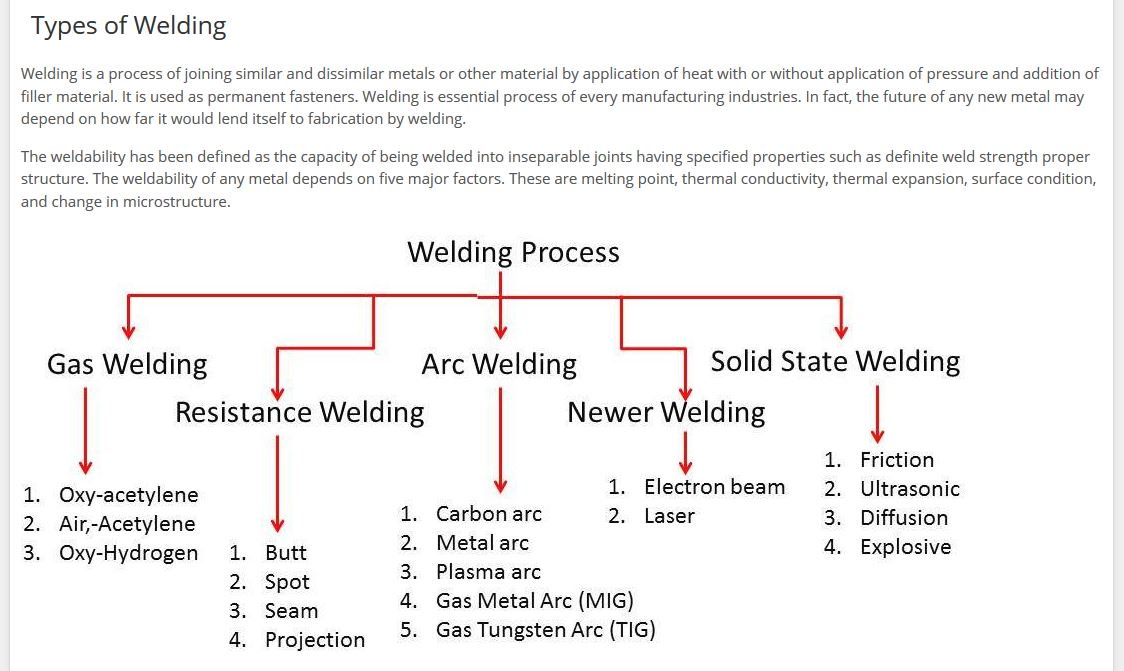 different kinds of #welding processes chart -great overview of what you  should use to complete your job from simor