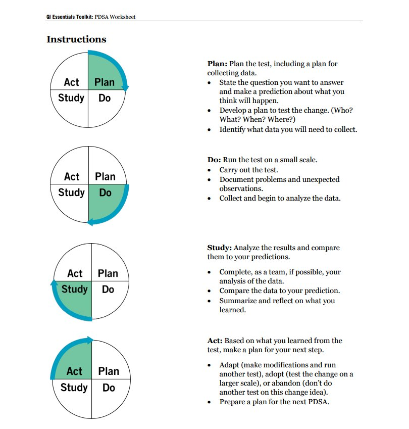 Pdsa Worksheet Wiildcreative
