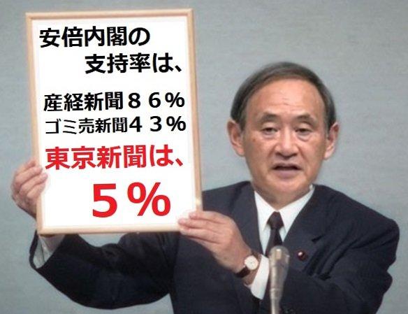 安倍内閣の支持率は、産経新聞86%、ゴミ売新聞43%、東京新聞は、5%