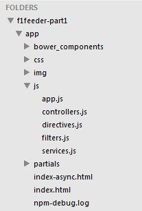 Un Tutorial Paso-a-Paso para tu Primera Aplicación AngularJS
