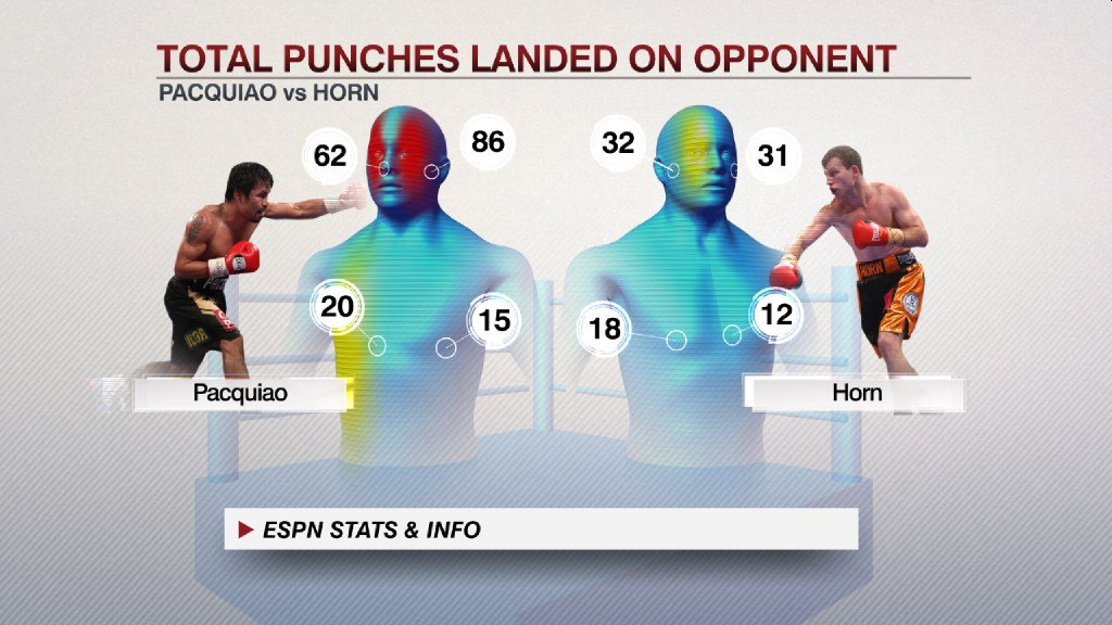 Final punch statistics favored Manny Pacquiao, but Jeff Horn won WBO welterweight championship #PacquiaoHorn