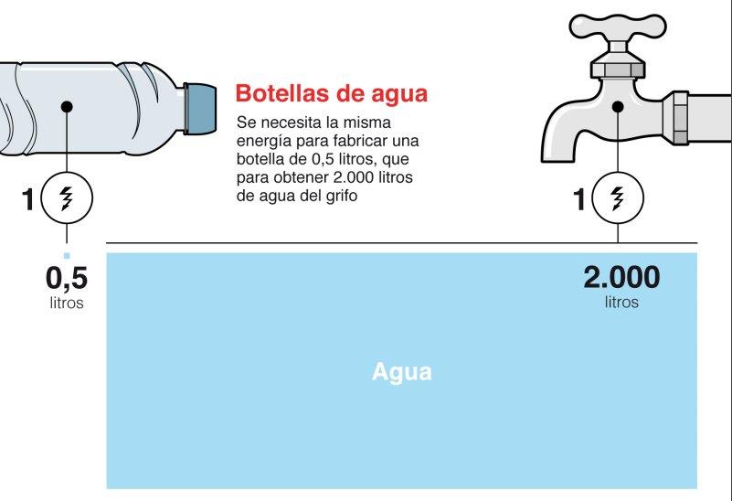 Cuando vayas a comprar agua embotellada, piénsalo dos veces.