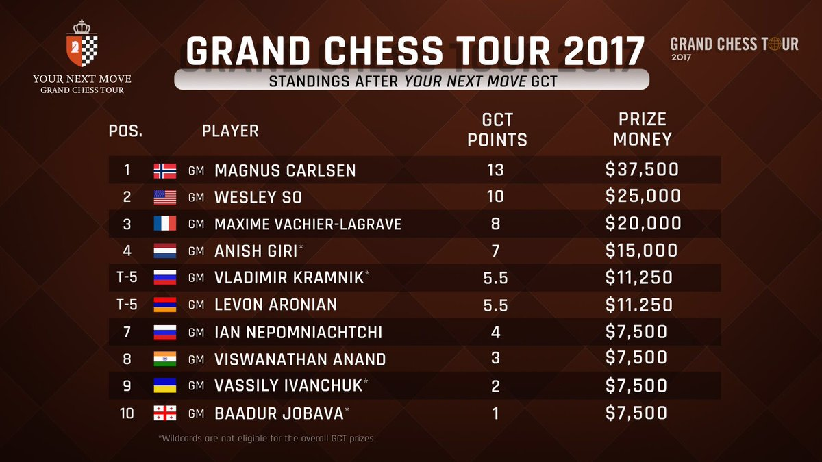 Grand Chess Tour on Twitter: