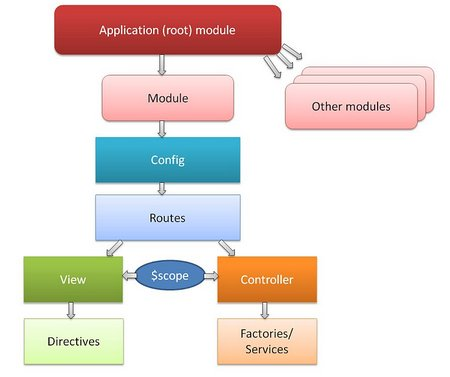 AngularJS Tutorial: Introduction