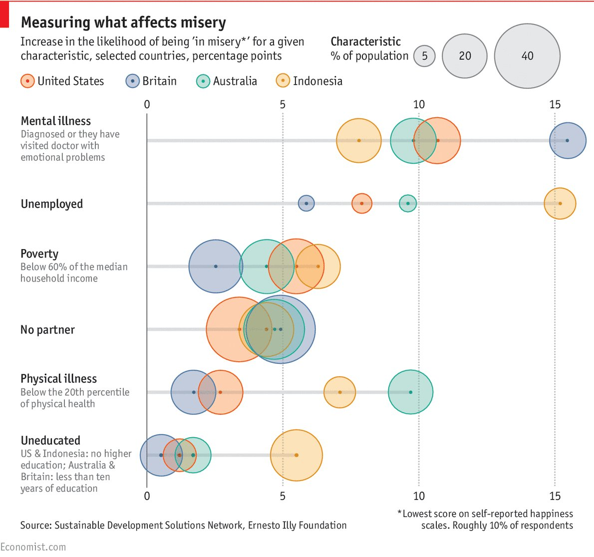 #mentalillness is a better #predictor of #misery than #poverty is. #theeconomist<br>http://pic.twitter.com/Yk4TPb034S
