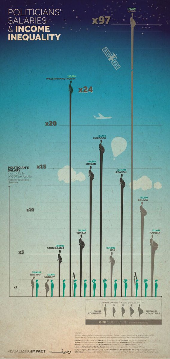Politicians Salaries & Income Inequality... #Kenya