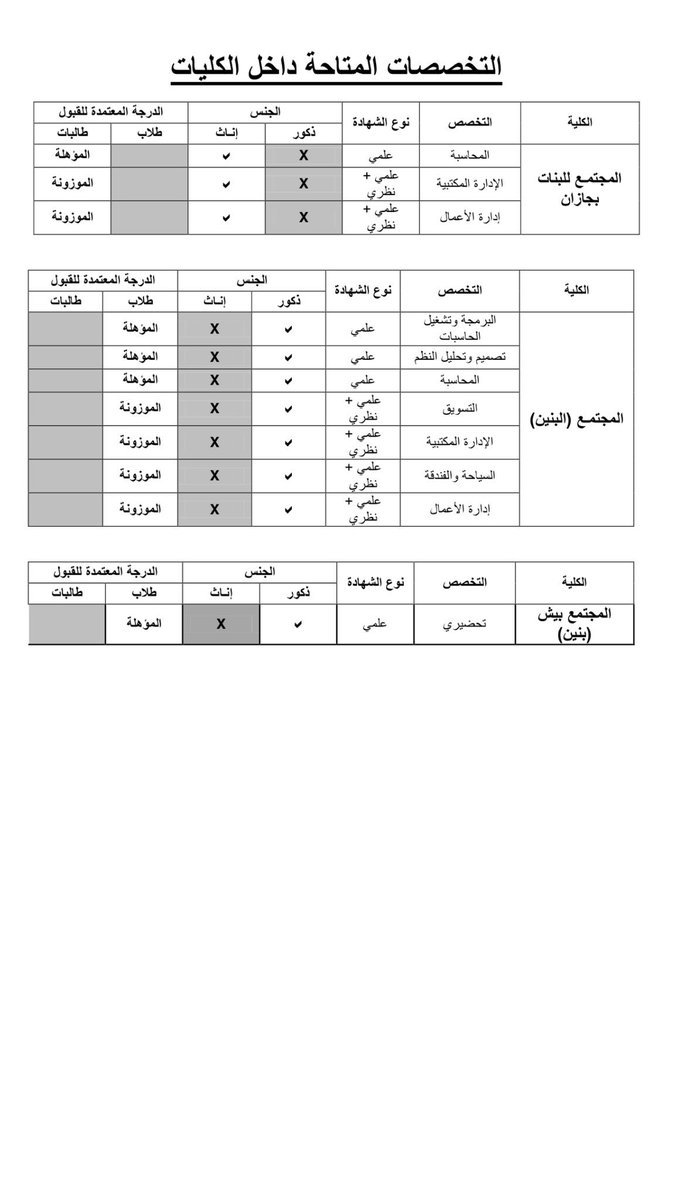 جامعة جازان On Twitter التخصصات المتاحة في كليات المجتمع للبنات المجتمع للبنين المجتمع ببيش للبنين
