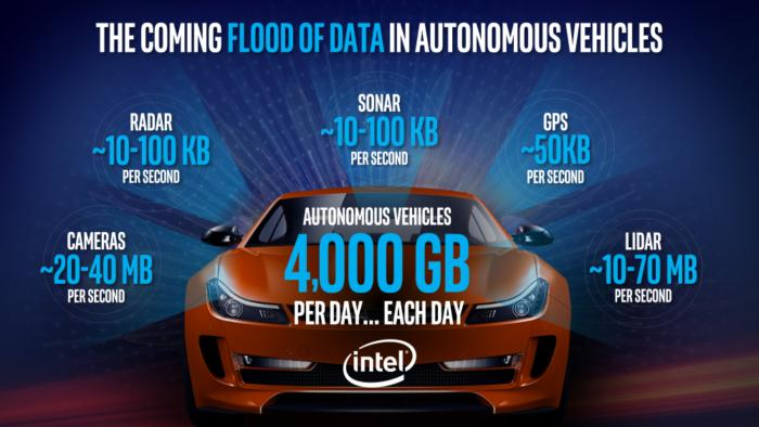 Just one autonomous car will use 4,000 GB of data/day