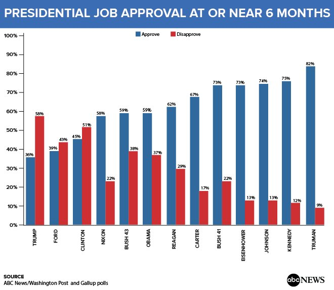 JUST IN: Americans give Pres. Trump lowest six-month approval rating of any president in polls dating back 70 years: https://t.co/5UO6CPO5Jv