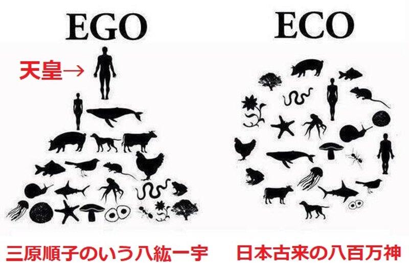 三原順子のいう八紘一宇(EGO) VS 日本古来の八百万神(ECO)