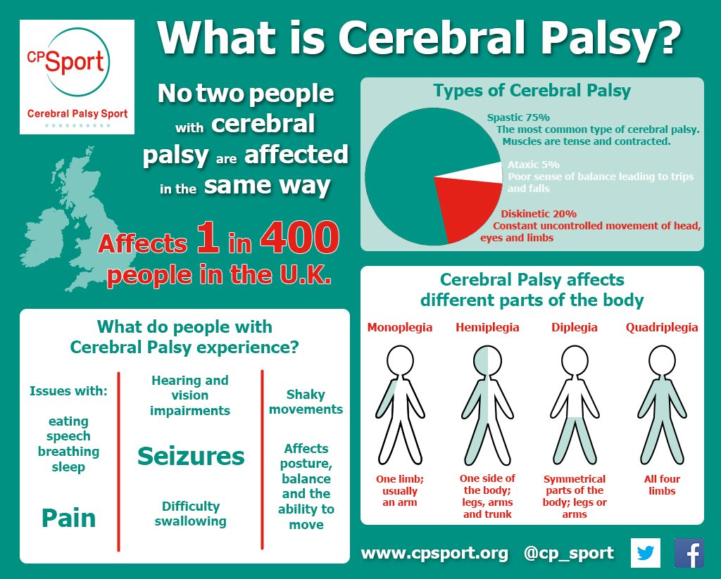 What is Cerebral Palsy? Have a look at our infograph and find out more: http://ow.ly/CPkF30dlzoX #DisabilityAwareness