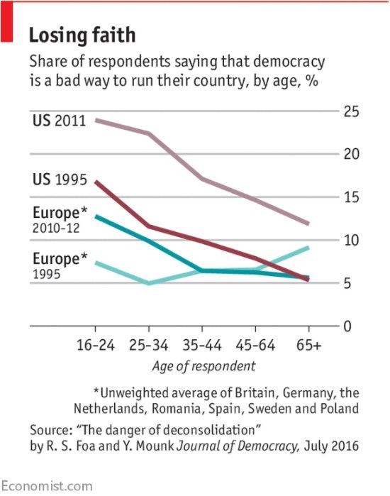 #BestOf: Millennials are rapidly losing interest in #democracy  http:// wef.ch/2tiNmii  &nbsp;  <br>http://pic.twitter.com/hYdb1IWmdh