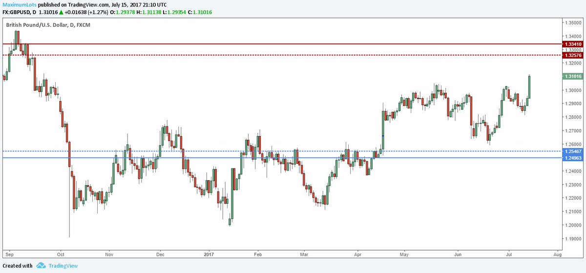 Supply on #GBPUSD and Demand on #USDCAD. Possible long and short plays coming up:  https:// maximumlots.com/sterling-ralli es-as-uc-heads-to-demand/ &nbsp; … <br>http://pic.twitter.com/MurQR8QMZh