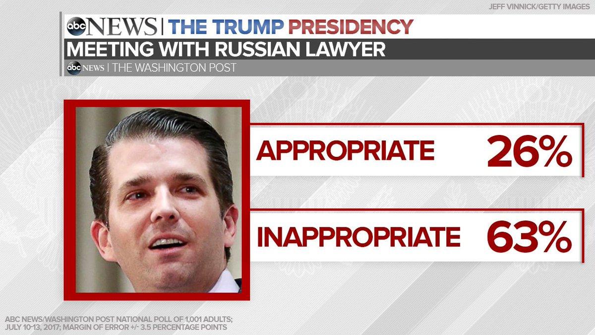 Image result for MSNBC washington post poll