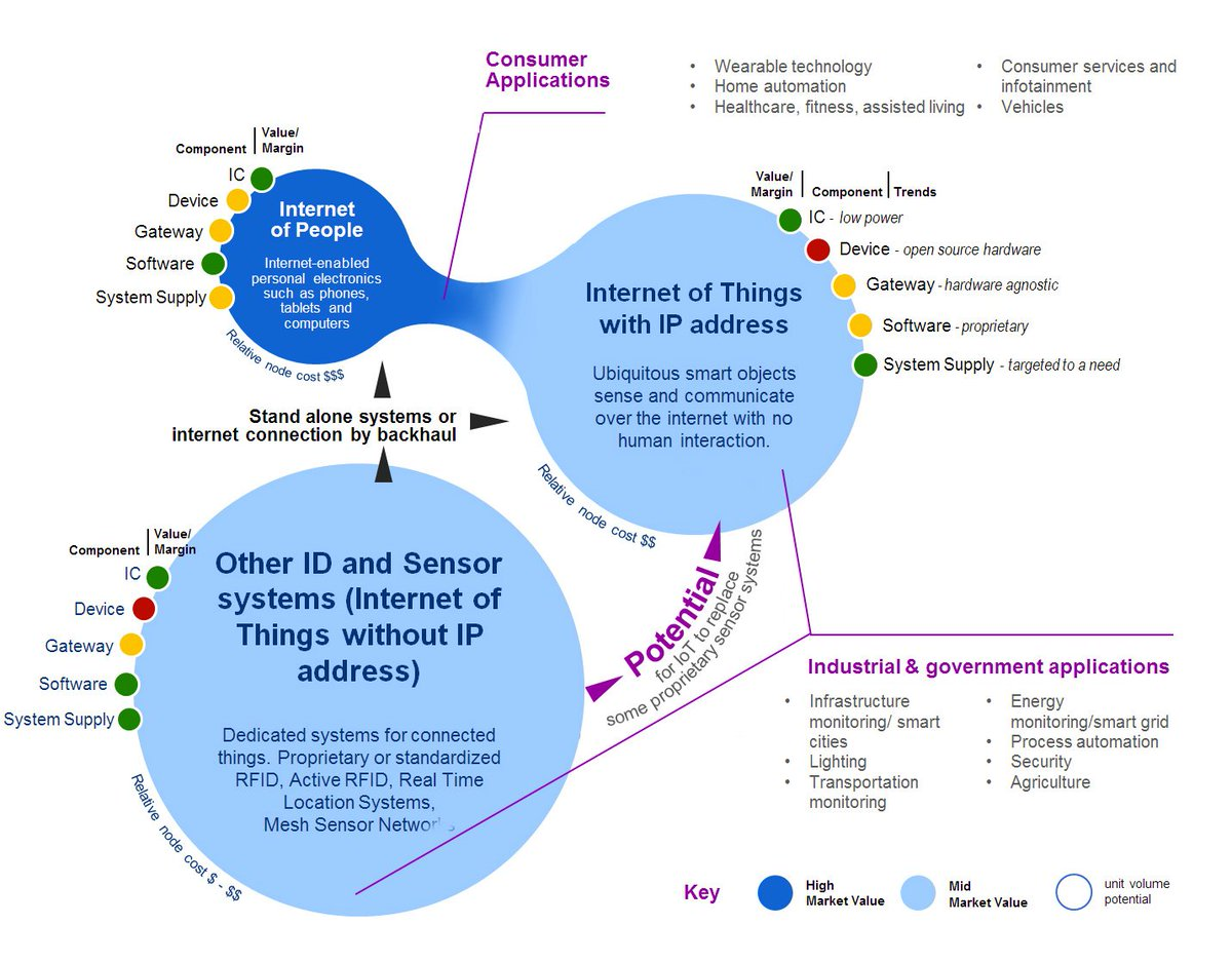 An illustration of what IoT means.. an #infographics on Vast reality of the #InternetofThings  #AI #bigdata #mobile #startup #ML #technology<br>http://pic.twitter.com/clcG2HQ9Eq
