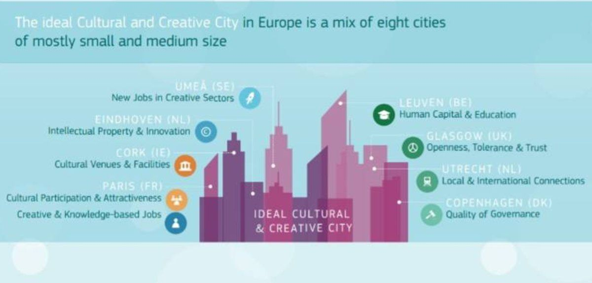 #Eindhoven recorded in the 'ideal city' of Europe because of intellectual property and innovation! So proud! http:// buff.ly/2ucbVCc  &nbsp;  <br>http://pic.twitter.com/BfJbbk5Pms