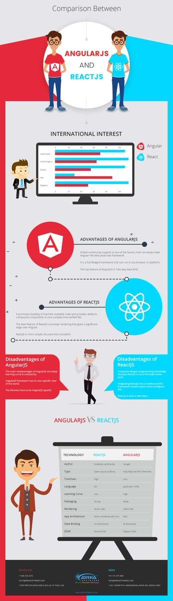 Comparison between AngularJS and ReactJS – ARKA Softwares