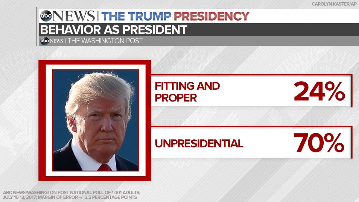 JUST IN: 70% of Americans in new @ABC News/WaPo poll say Pres. Trump has acted in an unpresidential manner: https://t.co/252ZwVFeeT