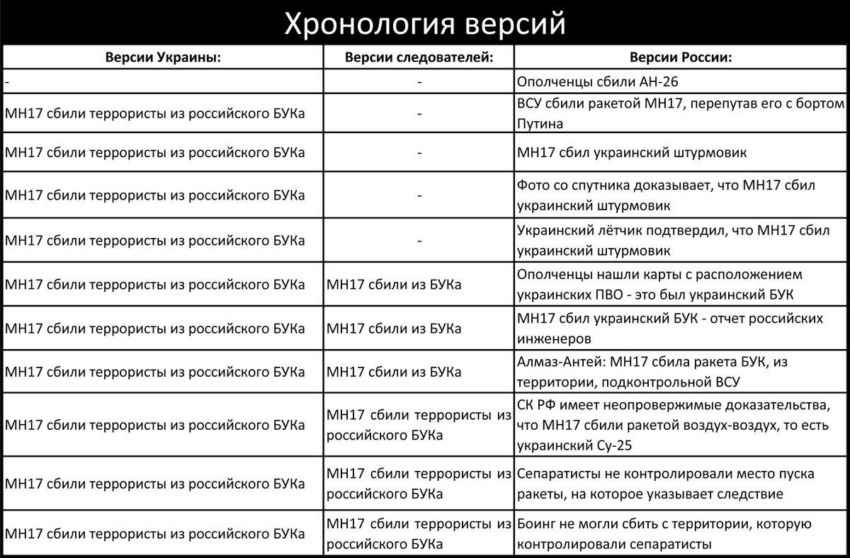 Эксперт Bellingcat Толер о трагедии МН17: Надеюсь, что однажды Россия признает свою ошибку - Цензор.НЕТ 2540