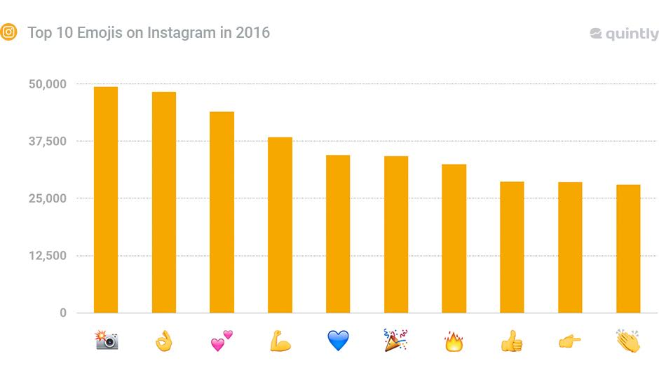Happy #WorldEmojiDay! Check out the most...
