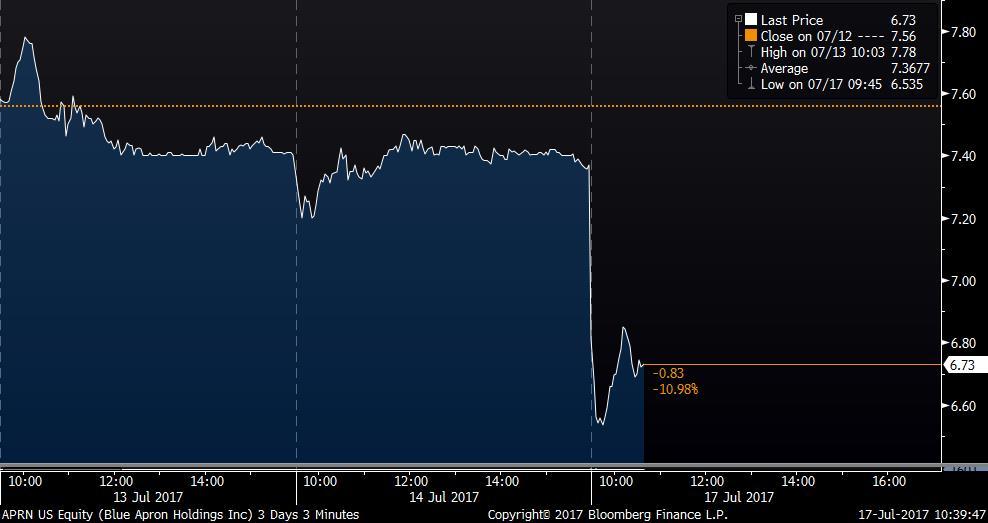 Blue Apron plummets after Amazon files for a meal-kit trademark https://t.co/cDvql0p9kR