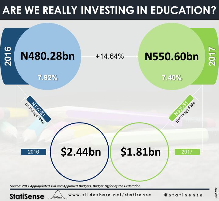 #Infographics Are We Really Investing In Education?  #Education Budget: 2016 - N480.28bn (7.92%) = $2.44bn 2017 - N550.6bn (7.4%) = $1.81bn<br>http://pic.twitter.com/5obSxYS2iU
