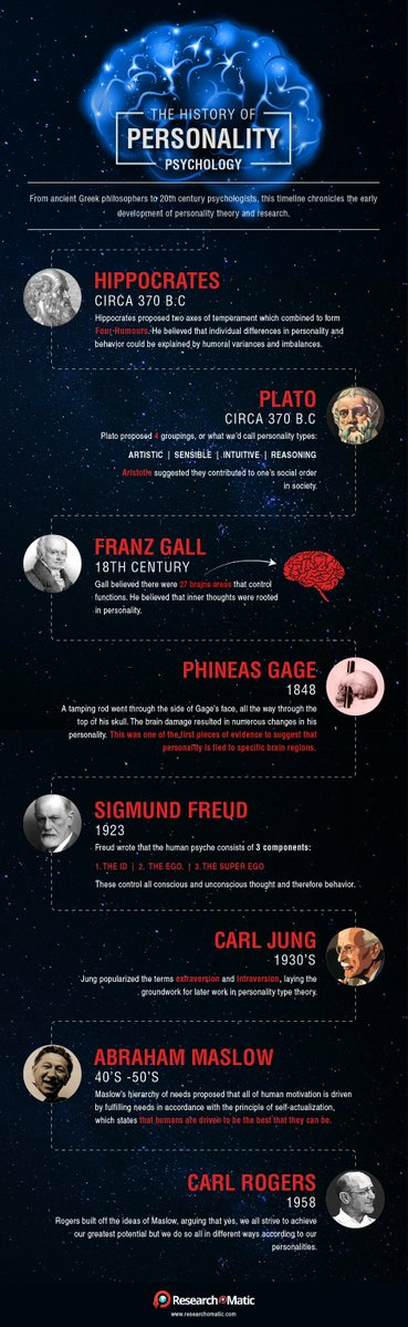 The History of Personality Psychology. #Researchomatic <br>http://pic.twitter.com/WJZOuK4RkP