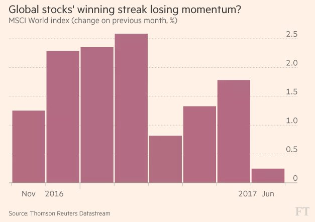 Financial Times On Twitter Our Most Read Article Right Now Five Markets Charts That Matter For Investors Https T Co 0b9bdkhfhv
