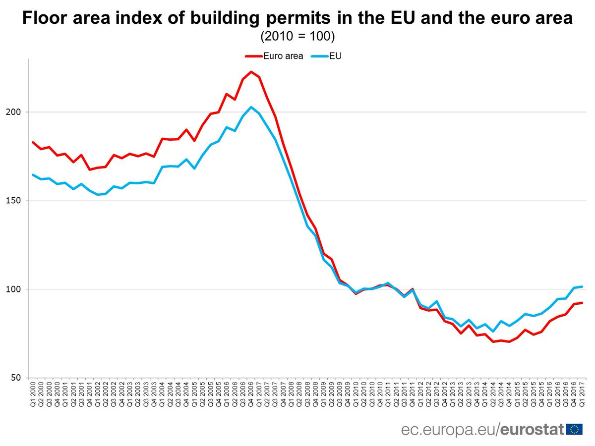&quot;Building permits in the EU: signs of recovery?&quot; (via @EU_Eurostat) ► http:// ec.europa.eu/eurostat/web/p roducts-eurostat-news/-/DDN-20170703-1 &nbsp; …  #Construction #UE28 #ZoneEuro <br>http://pic.twitter.com/7il9DaKaTE