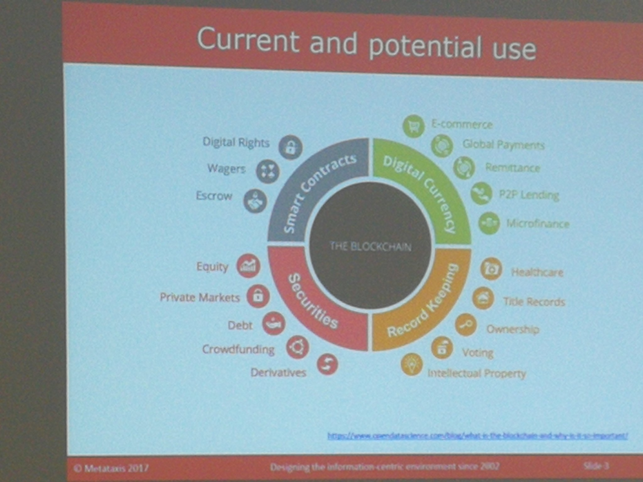 Applications of #blockchain - supply chain, identity verification #netikx86 https://t.co/KSzt9dOVYQ