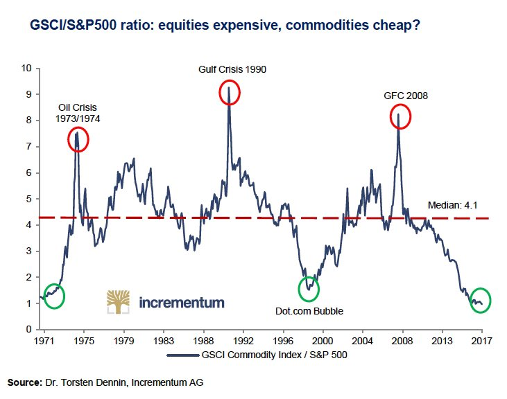 Over the past 45 years commodities have not been cheaper relative to equities than they are today https://t.co/InQuCAECDC