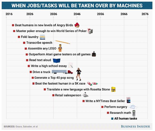 A quelle vitesse l'Intelligence Artificielle va-t-elle désintermédier les métiers? analyse intéressante @UniofOxford https://t.co/1G4deG1h73 https://t.co/TBQgIQZjTX