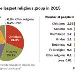 We recently published new estimates of the sizes of major religious groups around the world as of 2015: https://t.co/fw4yly1TUk