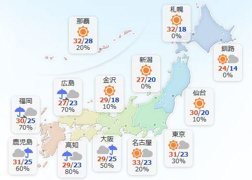 【7月7日(金)】九州や四国では、大雨になるおそれがあります。非常に激しい雨が降り、雷が鳴る所も。土砂災害や低い土地の浸水、川の氾濫などに警戒してください。中国地方や近畿も雨でしょう。 東海や関東は晴れますが、山沿いでにわか雨がありそうです。 全国的に真夏日の所が多いでしょう。
