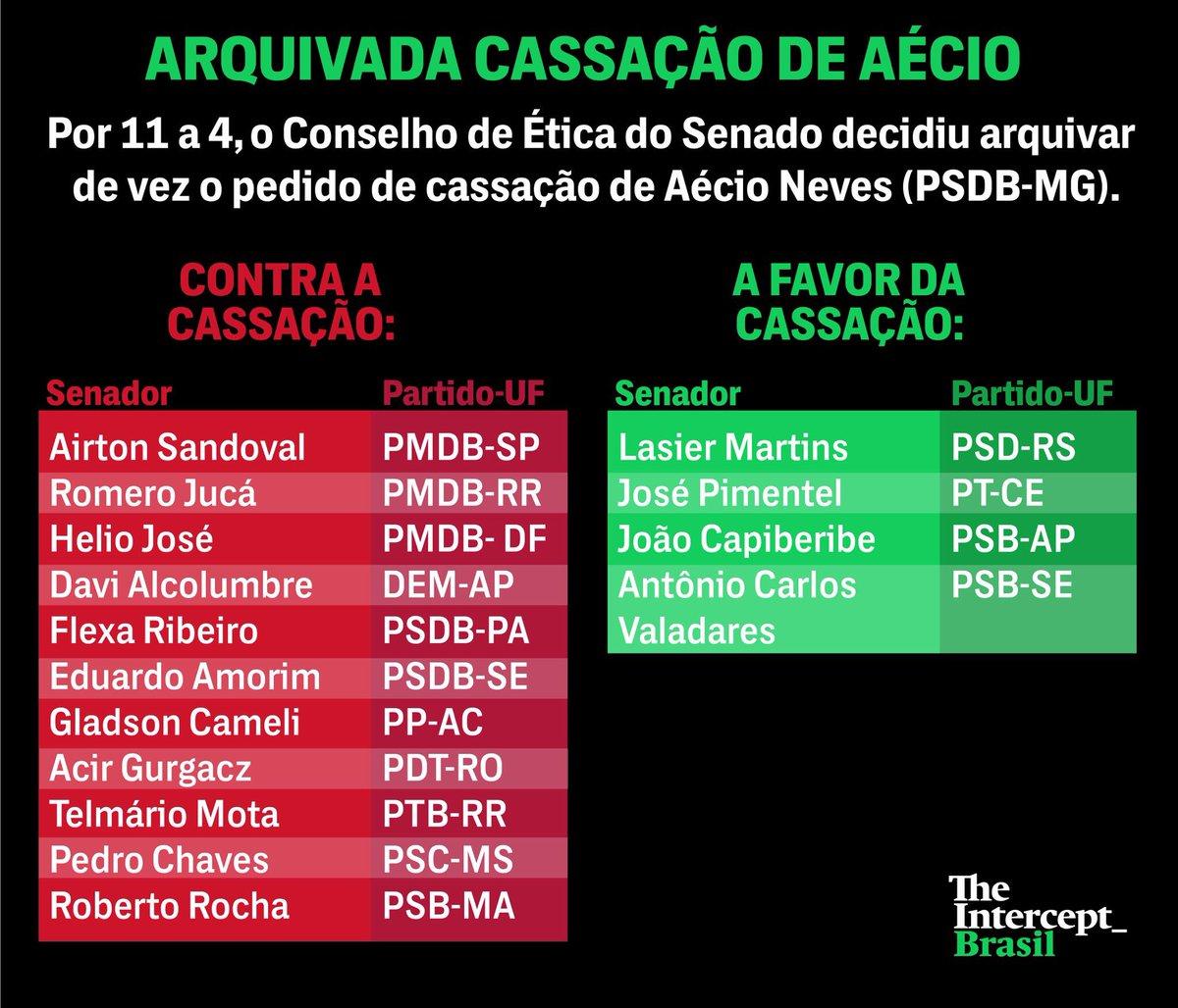O Conselho de Ética do Senado arquivou o pedido de cassação do mandato do senador Aécio Neves (PSDB-MG). Veja como votou cada integrante: