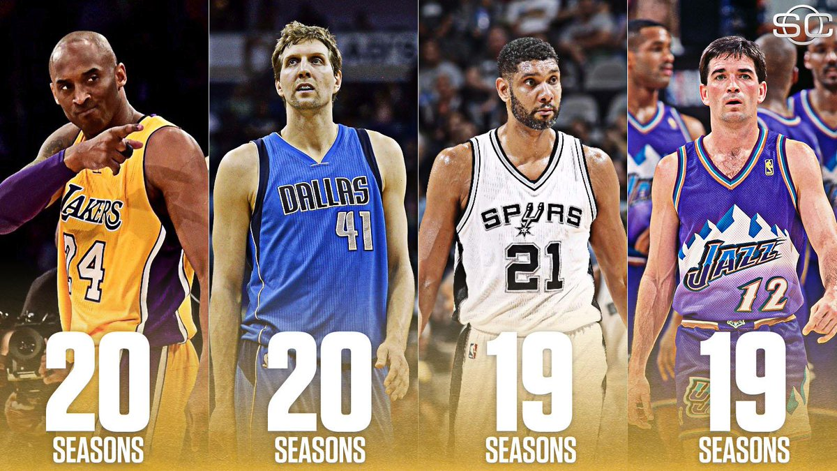 Dirk joins Kobe as the only players to play 20 seasons with the same franchise in NBA history.