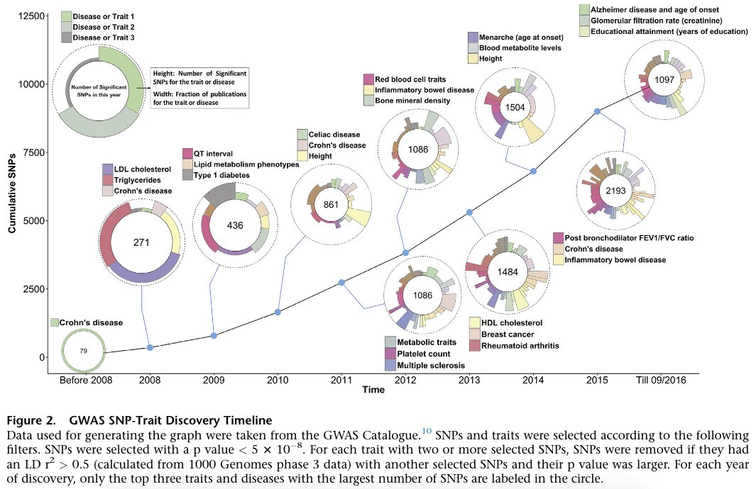 Gwas Catalog On Twitter A Very Nice Gwas Primer Including This